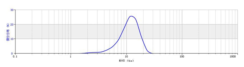 NMC 811 particle size distribution