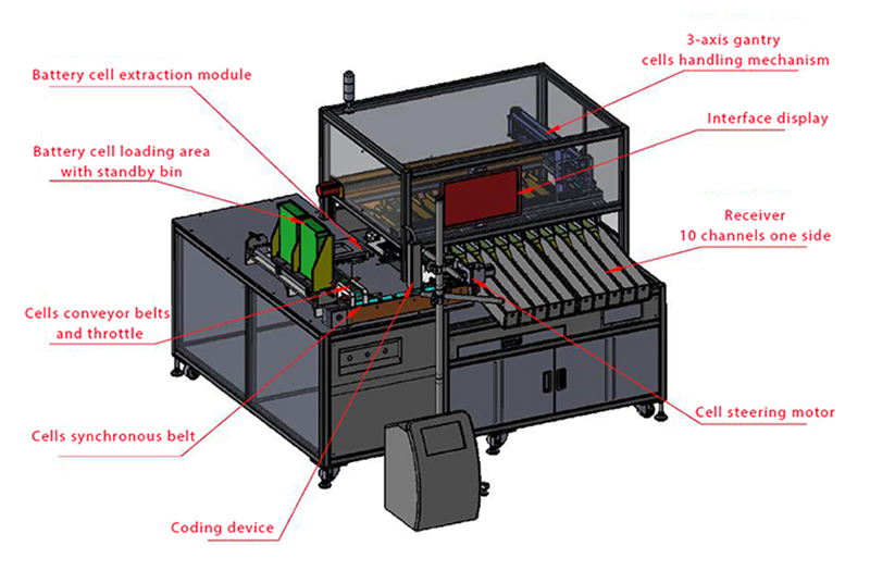 18650 Battery Sorting Machine Introduction