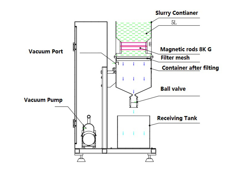 Magnetic De-ironing Filtration System for Lithium Battery Slurry